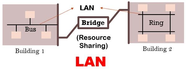 LAN diagrammatic example