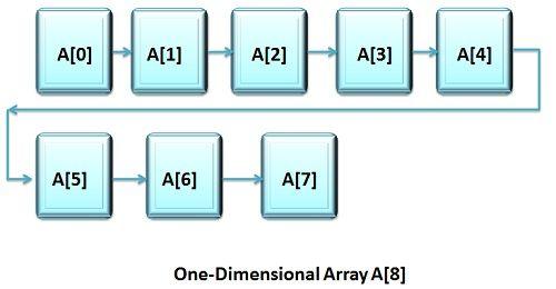 1d array