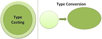 Difference Between Type Casting and Type Conversion (with