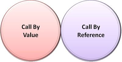 Call By Value refernce