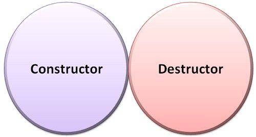 Constructor Vs Destructor