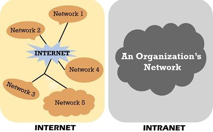 Difference Between Internet and Intranet (with Comparison Chart ...