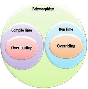 Overloading and overriding2