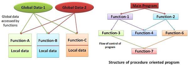 non procedural language means
