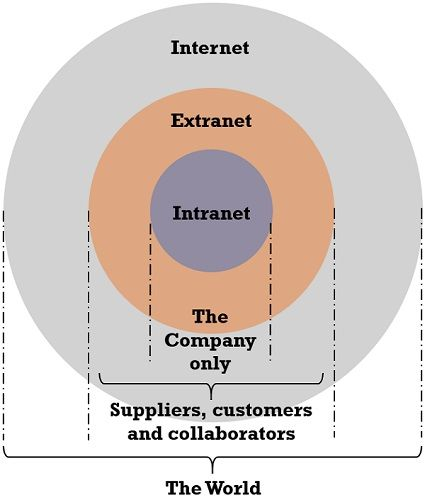 Relation between internet, intranert and extranet