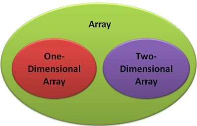 Difference Between One-Dimensional (1d) and Two-Dimensional