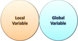 Difference Between Local and Global Variable (with