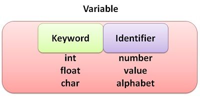 keyword and identifier