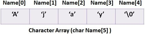 Character-Array-1