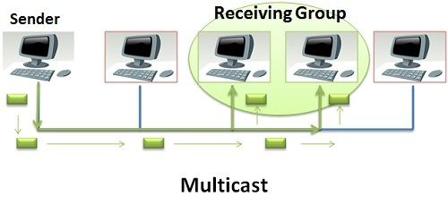 Multicast1