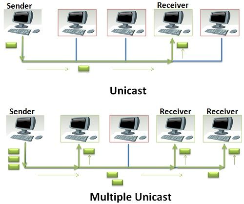 Difference Between Unicast and Multicast (with Comparison Chart