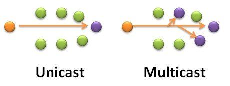 Unicast_VS-Multicast