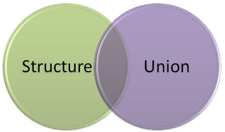 structure and union