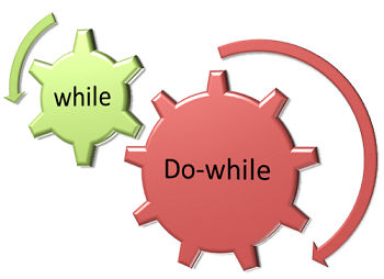 difference between while and do while loop with comparison chart