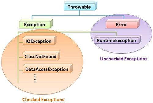 Checked-and-Unchecked-Exception3