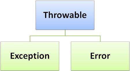 Error-exception1