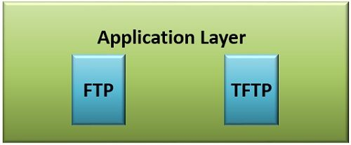 Difference Between FTP and TFTP (with Comparison Chart