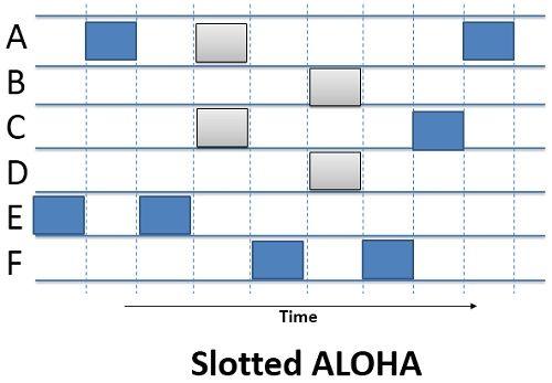 Slotted-ALOHA