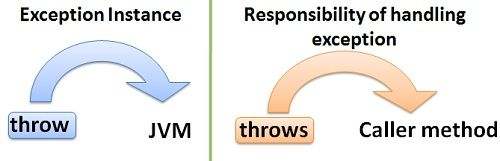 throw-and-throws1