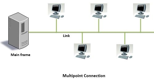 Multipoint connection