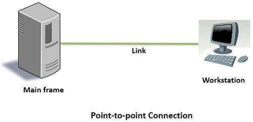 point-to-point connection