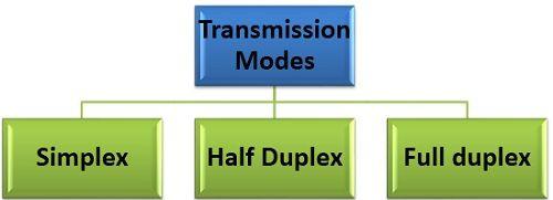 transmission model of communication pdf