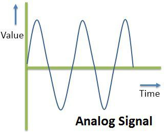 Image result for analog signal