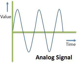 Analog-Signal