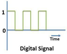 Digital-Signal