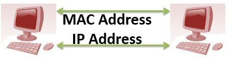 MAC Vs IP Address