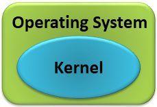 kernel-vs-operating-system