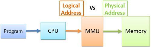 logical-address_vs_physical-address