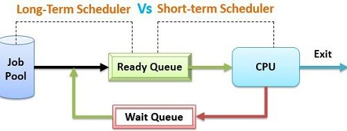 long-term-vs-short-term-scheduler