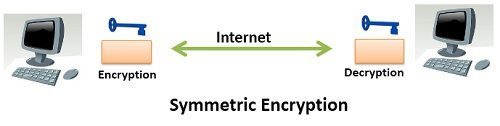 difference between encryption and decryption pdf