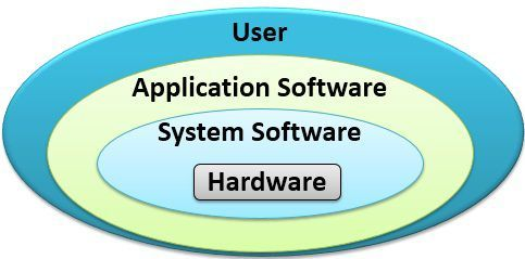 system-software-vs-application-software