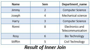 result-of-inner-join