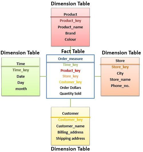 fact-table_vs_dimension-table