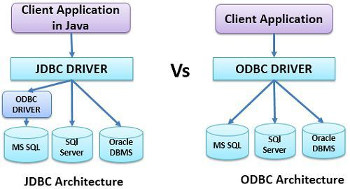 database vs server