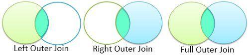 left_vs_right_vs_full_outer_join