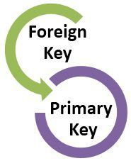 primary-key-vs-foreign-key