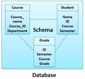 schema-_vs_database