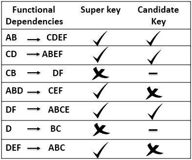 candidate-keys