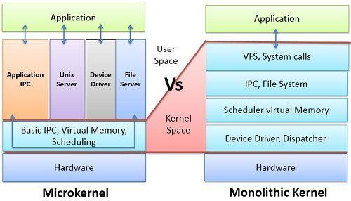 microkernel-vs-monolithic-kernel