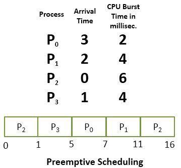 preemptive_scheduling