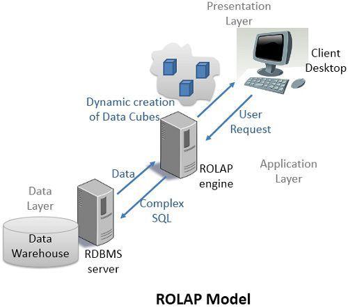 rolap-model