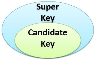 super-key-and-candidate-key