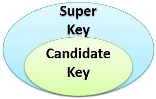 super-key-and-candidate-key