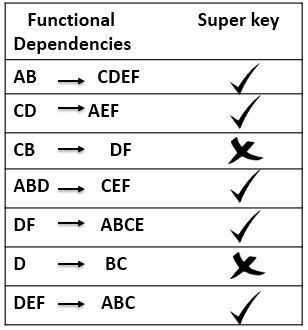 super-keys