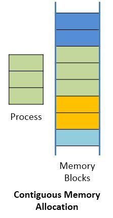 memory allocation 321 memory allocation in c programs the c language supports two kinds of  memory allocation through the variables in c programs: static allocation is what.