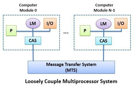 Loosely Coupled Multiprocessors System